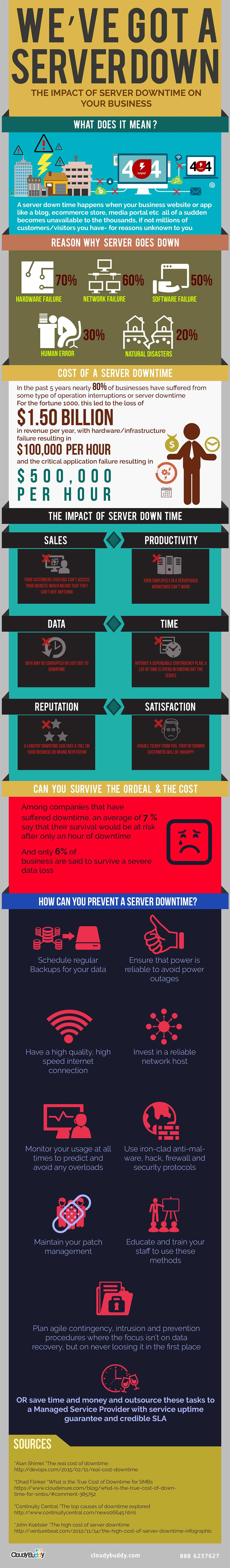 How-Server-Downtime-Can-Affect-Your-Business-Main-Infographics