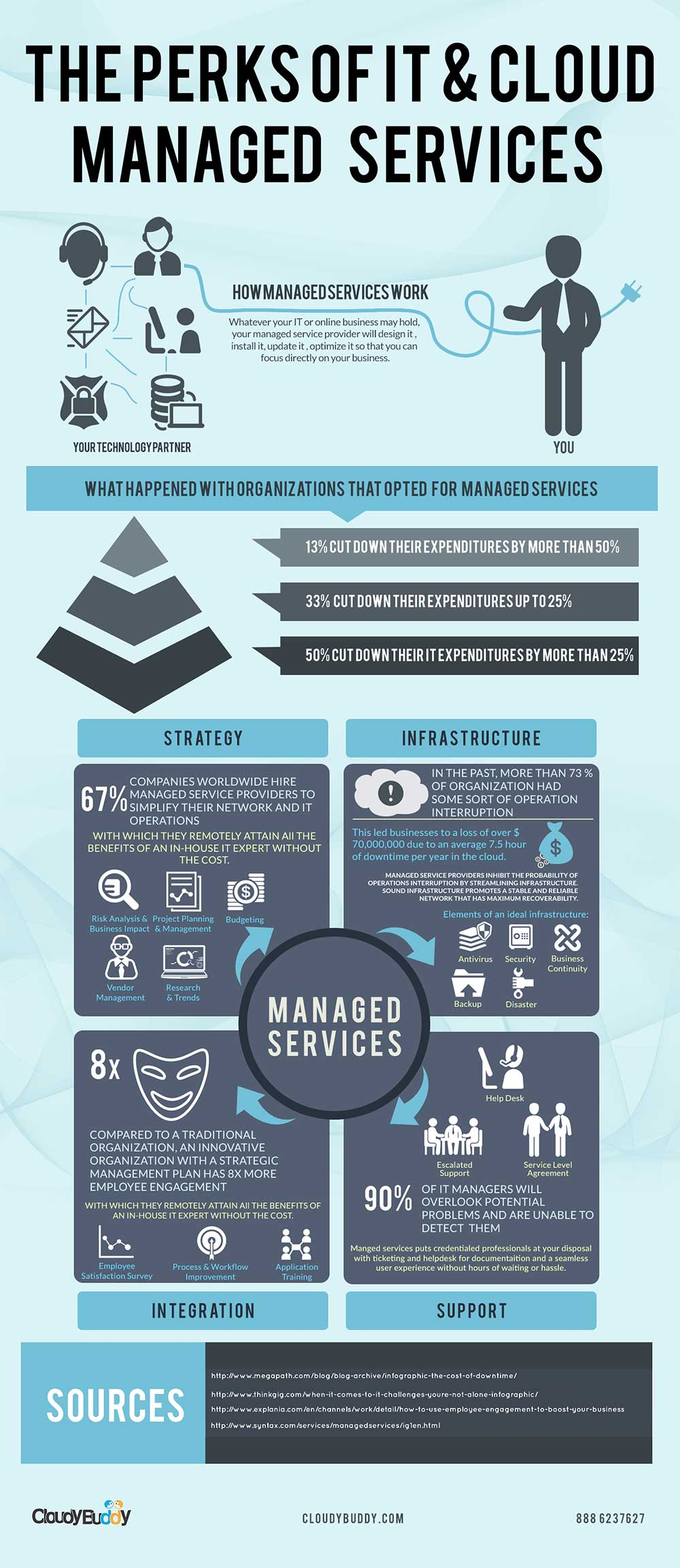 The-Perks-Of-IT-Cloud-Managed-Services-I